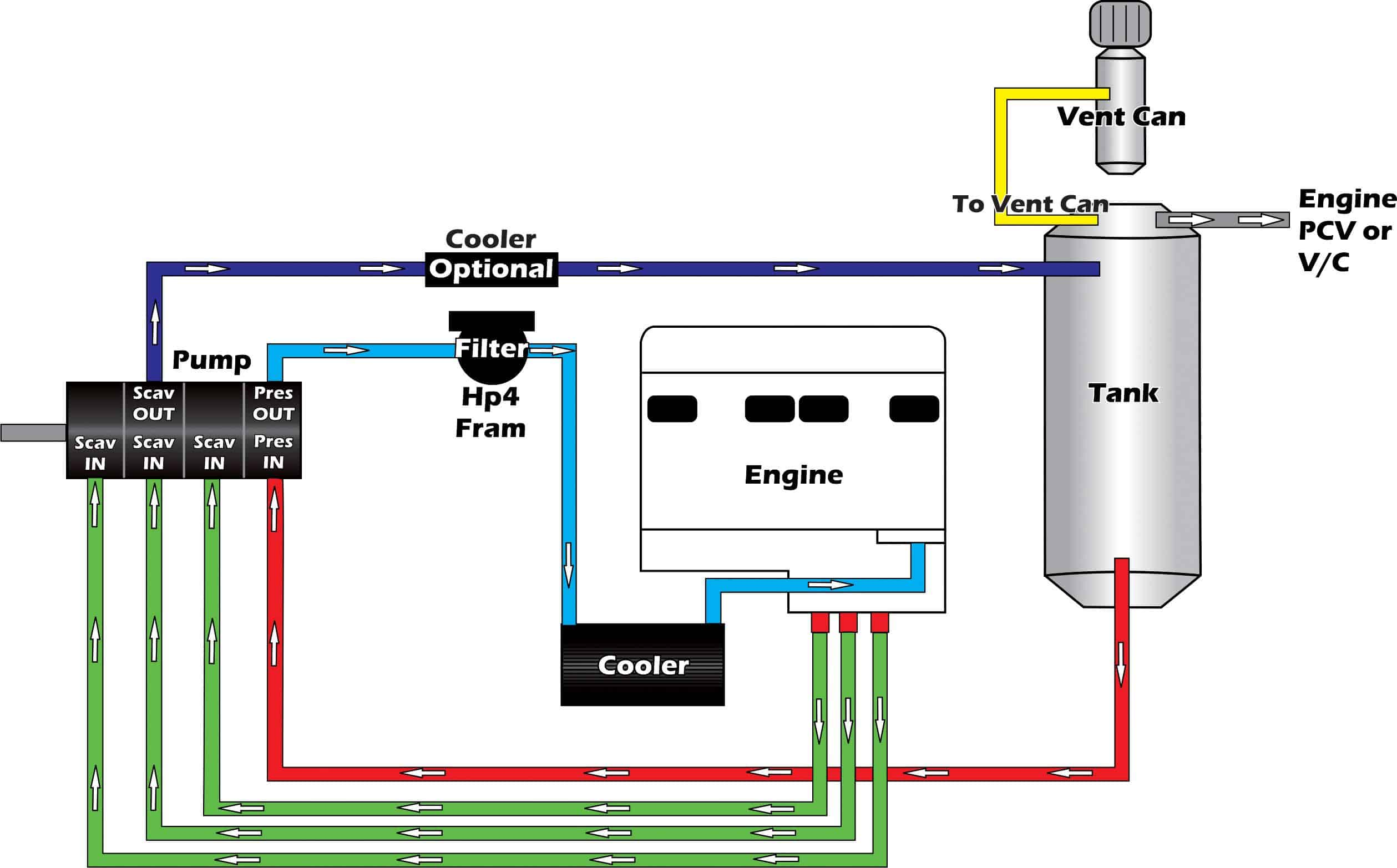 4 stage are plumbing schematic